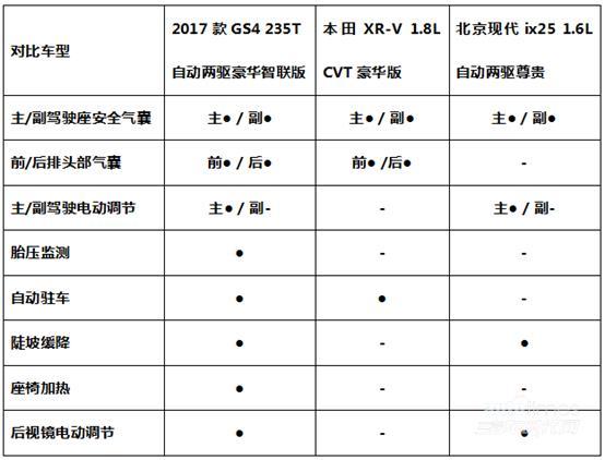 15万预算选自主爆款还是合资热门 传祺GS4/XR-V/ix25大PK