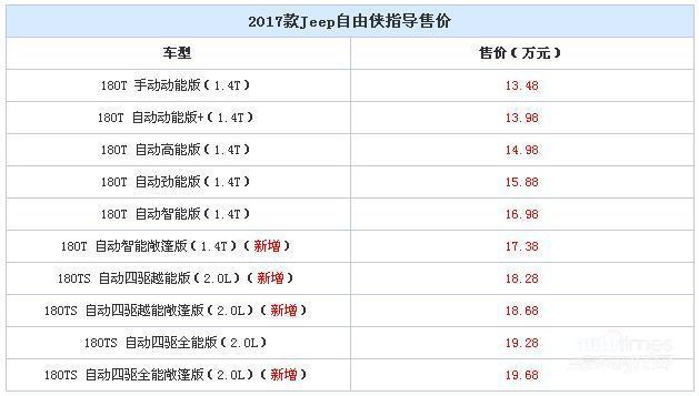 Jeep新款自由侠上市 售13.48-19.68万元