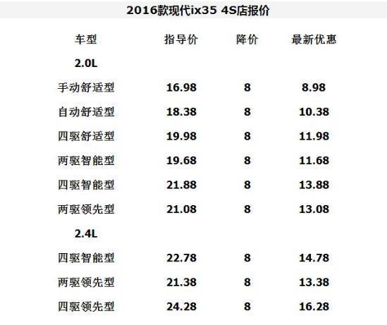 新款现代ix35低配最低钱2017北京现代IX3电压力锅牌米饭图片