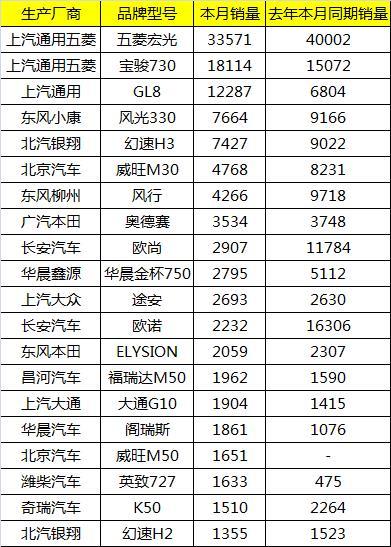 2017年6月SUV销量排行榜 哈弗H6榜首本田CRV落败