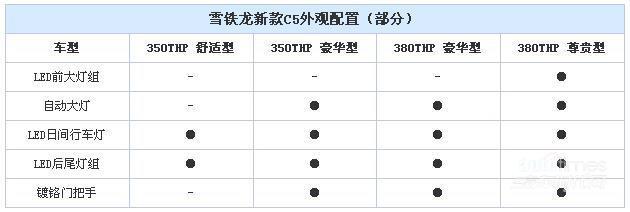 雪铁龙新款C5详细配置曝光 6月23日上市