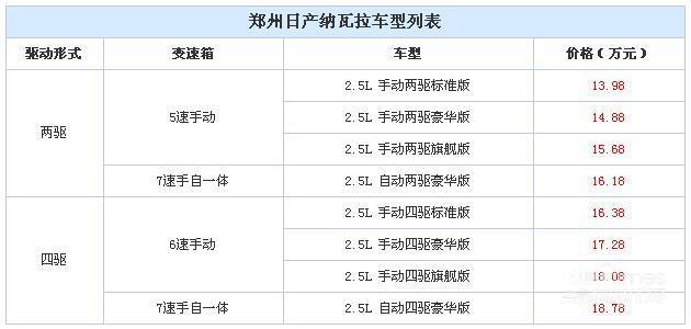 郑州日产纳瓦拉上市 售13.98-18.78万元