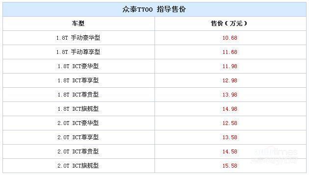 众泰T700正式上市 售价10.68-15.58万元