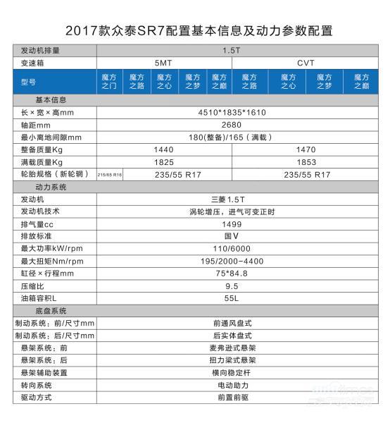 SUV性价比标杆 众泰SR7 2017款6.68万起售百变上市
