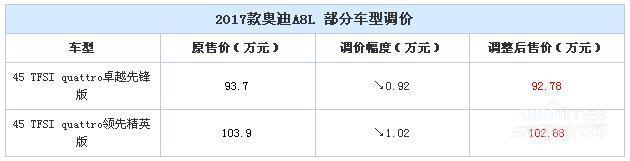 新款奥迪A8L车型调价 最高降幅1.02万元