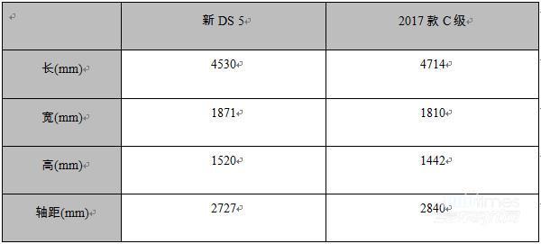 法系德系不一样的豪华 新DS 5与奔驰C级实力对比篇