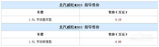 北汽威旺M20S/M30S上市 售4.18-4.68万