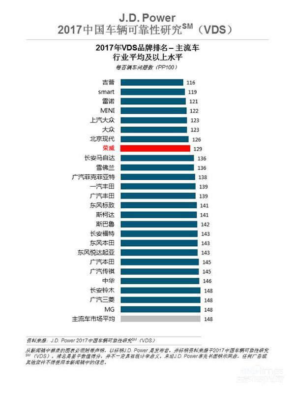 J.D.Power可靠性榜单新出炉 上汽荣威再度拿下中国品牌冠军