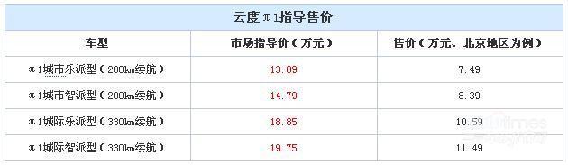 云度π1上市 补贴前售13.89-19.75万元