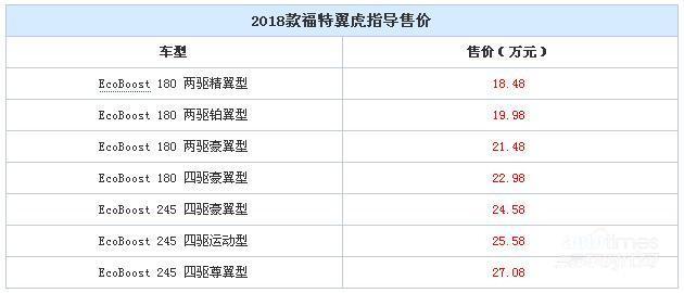 2018款翼虎正式上市 售18.48-27.08万元