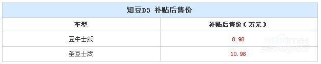 知豆D3正式上市 补贴后售8.98-10.98万