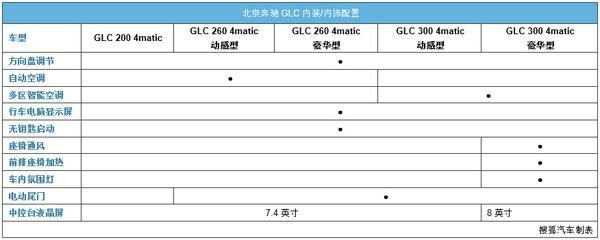2018款北京奔驰GLC300GLC260GLC200图【战旗夏季联赛图片