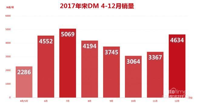 30000+用户认可 2017最红插混SUV非TA莫属