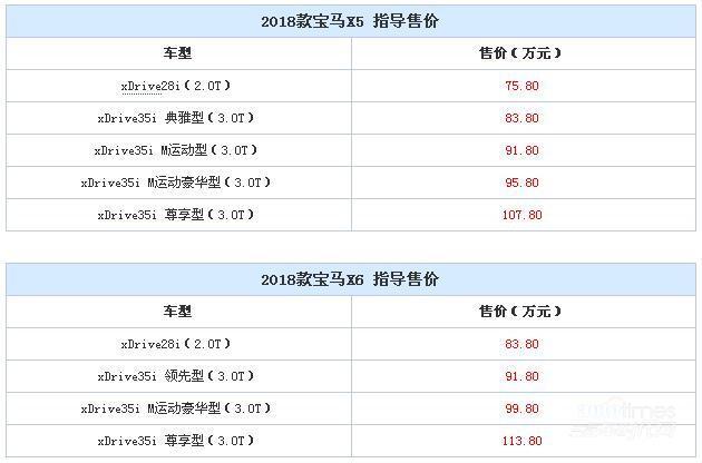 2018款宝马X5/X6上市 售75.8-113.8万元