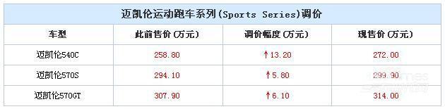 迈凯伦运动跑车系列调价 涨5.8-13.2万