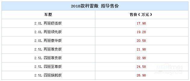 2018款科雷傲正式上市 售17.98-26.98万