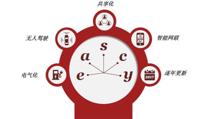 """在""""eascy""""时代 中国将成世界最大单一汽车市场"""