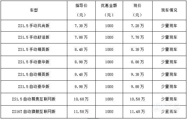 四川新元素名爵ZS 2018款全系抢定五大特权