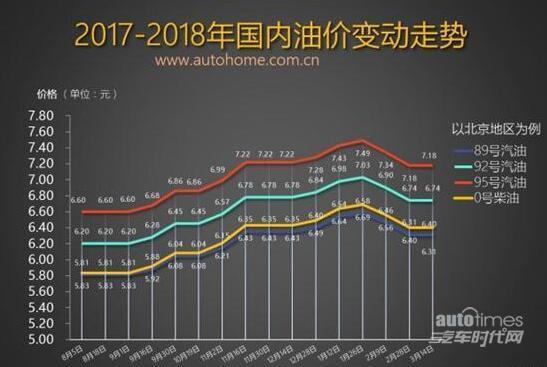 或小幅上涨 油价窗口将于3月28日开启