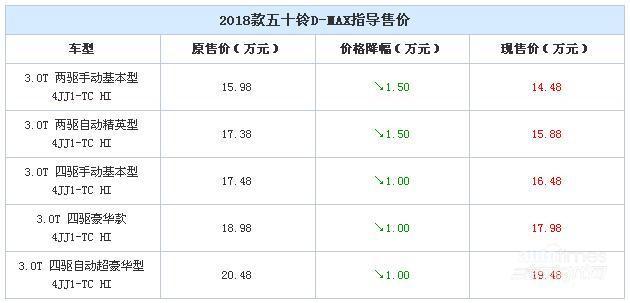 五十铃D-MAX价格调整 最高降1.50万元