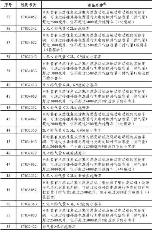 中国发布对美关税反制措施:对汽车等商品加征25%关税