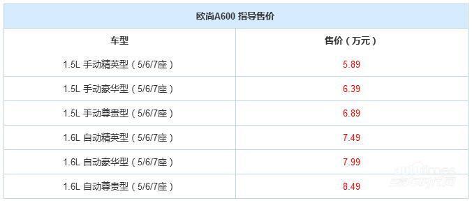 长安欧尚A600正式上市 售5.89-8.49万元
