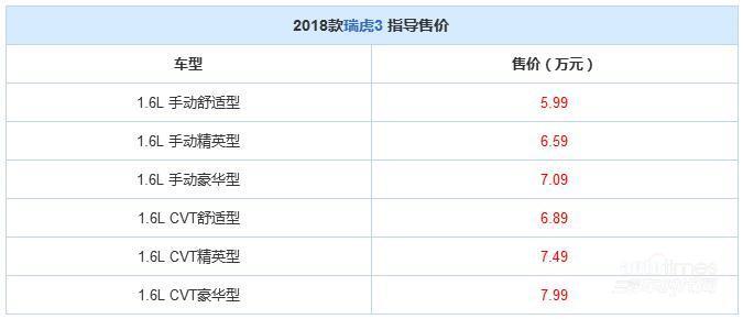 2018款瑞虎3正式上市 售5.99-7.99万元