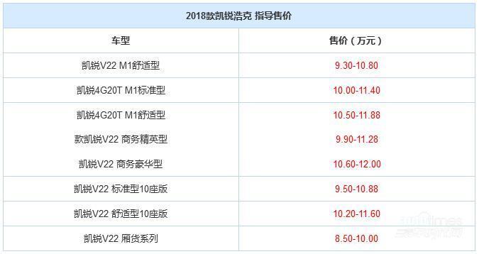 2018款凯锐浩克上市 售8.50-12.00万元