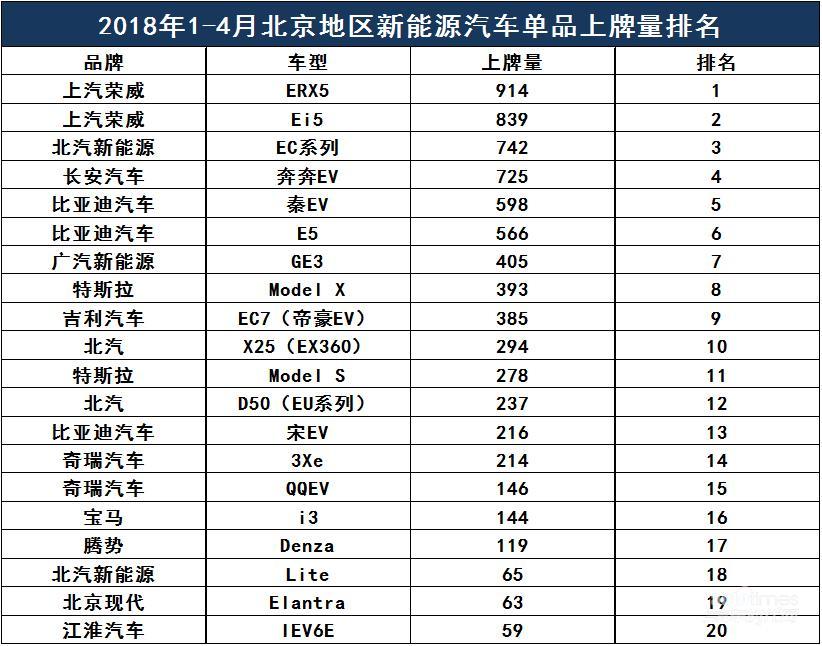 """荣威ERX5、荣威Ei5开启""""霸榜""""模式 包揽北京纯电动汽车上牌量冠亚军"""