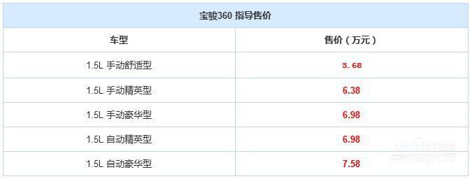 宝骏360正式上市 售价5.68-7.58万元