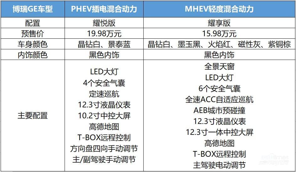 博瑞GE正式预售 MHEV耀享版15.98万元 PHEV耀悦版19.98万元