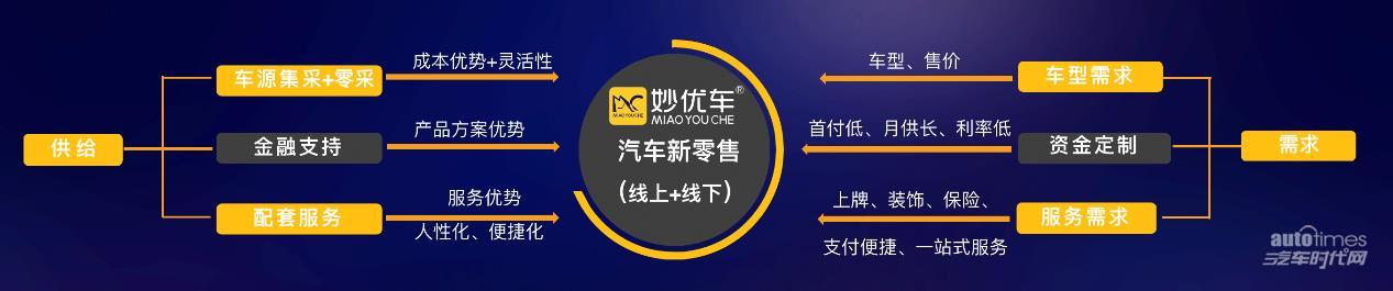 凤凰平台的账户,妙优车:线上线下渠道赋能,让购车者坐享其成