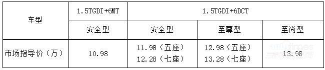 【精彩】10.98万-13.98万瑞风S7国六产品上市