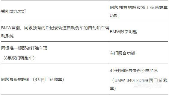 """5年超长贷款期限 利率低至4.88% 全新BMW 8系""""焕新""""而来"""