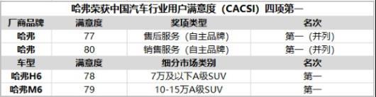 """""""霸榜""""中国保值亲率排行榜,哈弗为何如此""""霸道""""?V31072.png"""