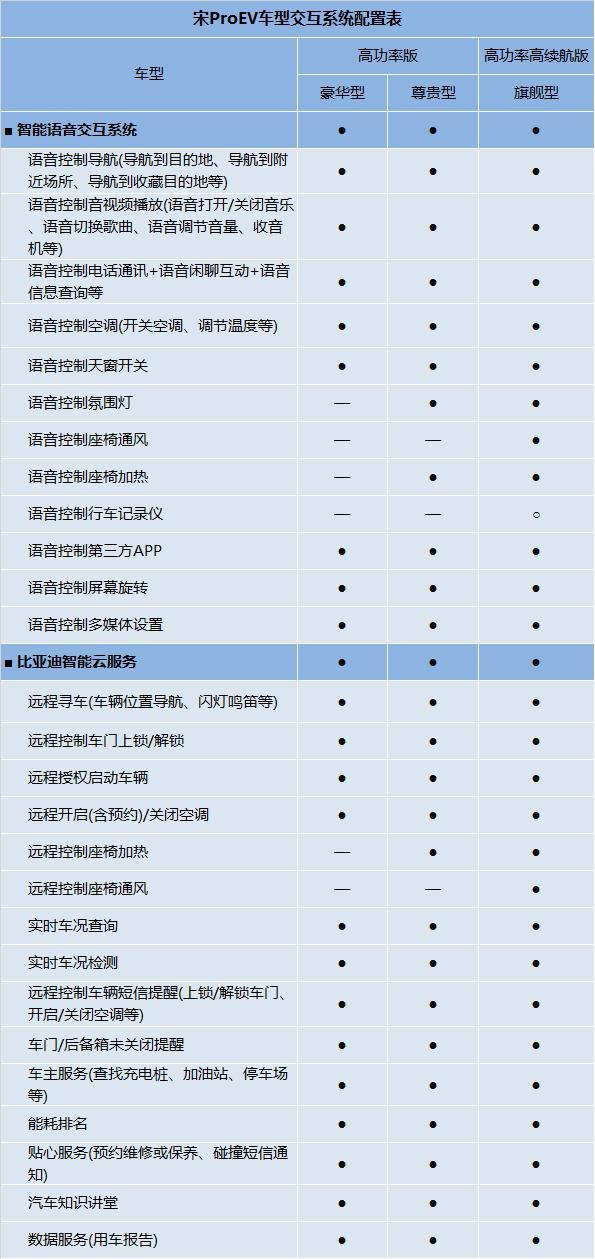 宋Pro EV详细参数配置曝光 7月11日上市