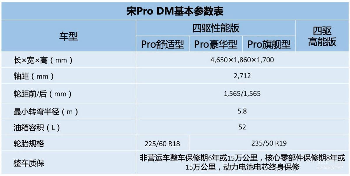 同级最高能SUV 7月11日上市,宋Pro DM四款车型配置曝光