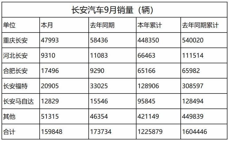 净利同比增长5.61% 长安发布三季度财报