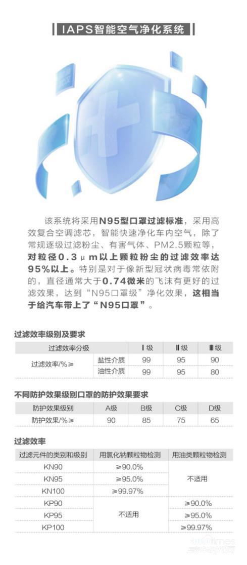 """试制成功!搭载行业首个""""车规级CN95""""吉利嘉际紧急加入""""抗疫""""一线!"""