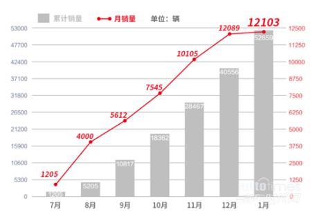 《【华宇公司】中国汽车工业70余年 终于有一款中国车型站稳高端市场》