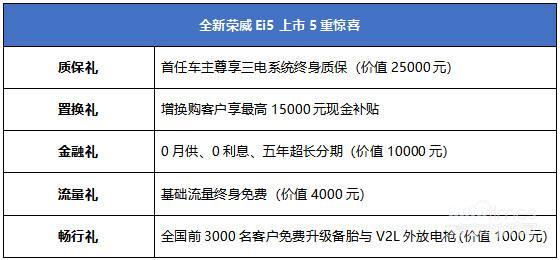 全新荣威Ei5来袭 501km真实续航 售价13.98万元起