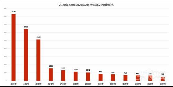 自带豪华车消费特征 6万辆比亚迪汉都卖给了谁?