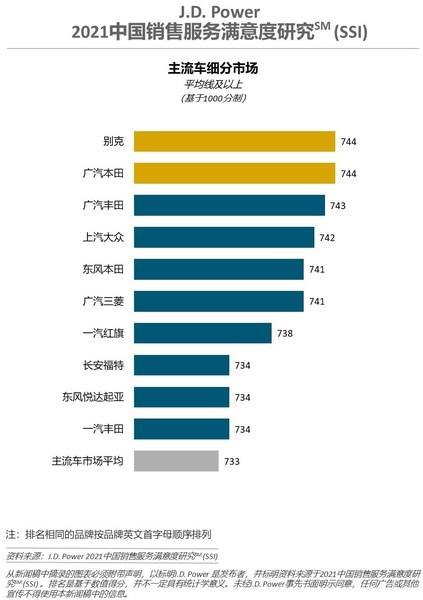 《【华宇网上平台】J.D. Power研究: 主流车销售服务满意度22年来首次赶超豪华车》